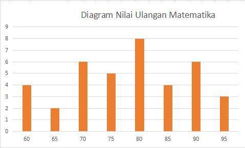 Berikut Adalah Data Nilai Ulangan Matematika Siswa Kelas 4 75 90 80 75 60 90 80 90 60 70 70 85 95 Brainly Co Id