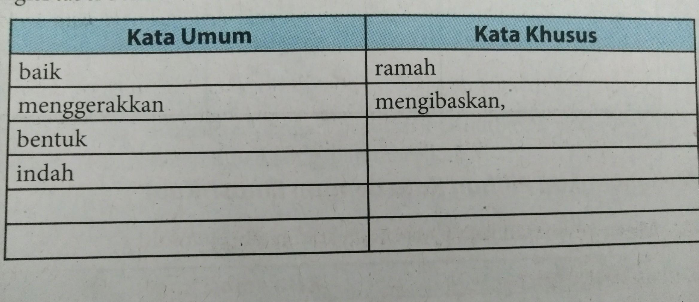 Tugas Paket Bahasa Indonesia Kelas 11 Semester 2 Halaman 153 Mencari Bagian Bagian Proposal