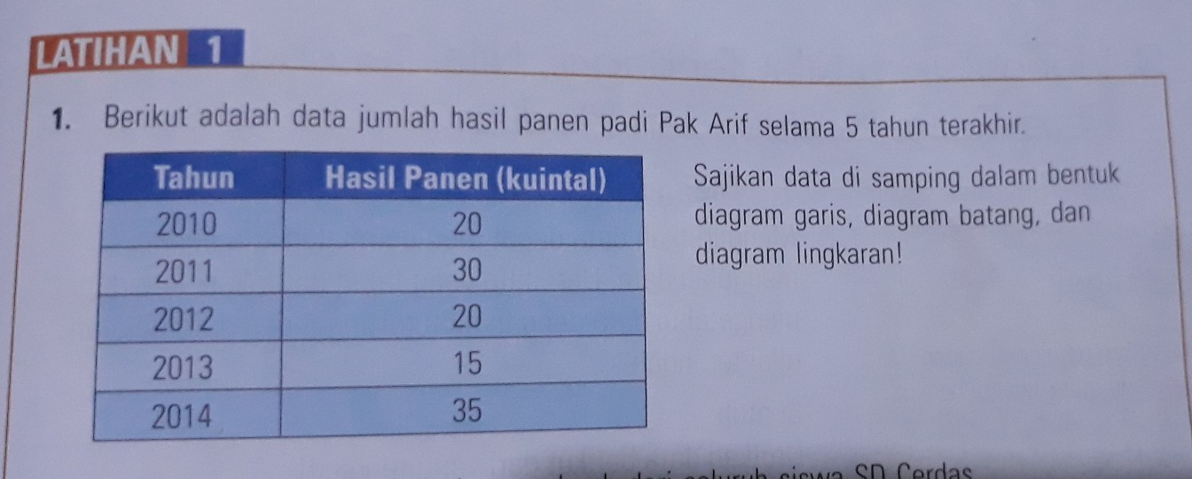 Sajikan data disamping dalam bentuk diagram garis diagram batang sajikan data disamping dalam bentuk diagram garis diagram batang dan diagram lingkaran ccuart