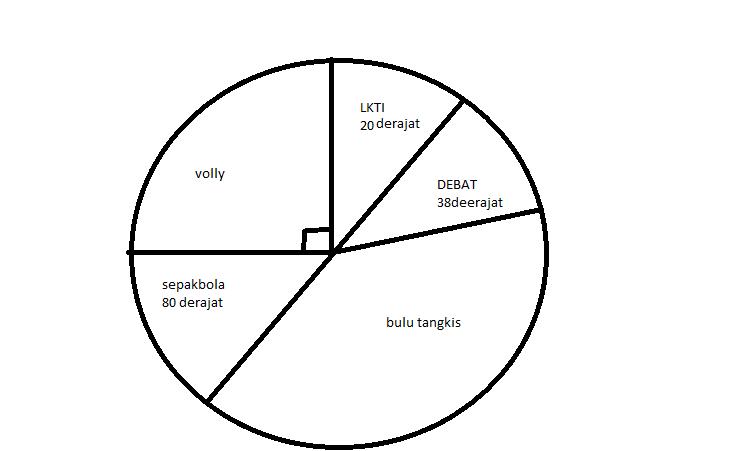 Peserta kegiatan ekstrakulikuler di suatu smk disajikan dlam diagram unduh png ccuart Gallery