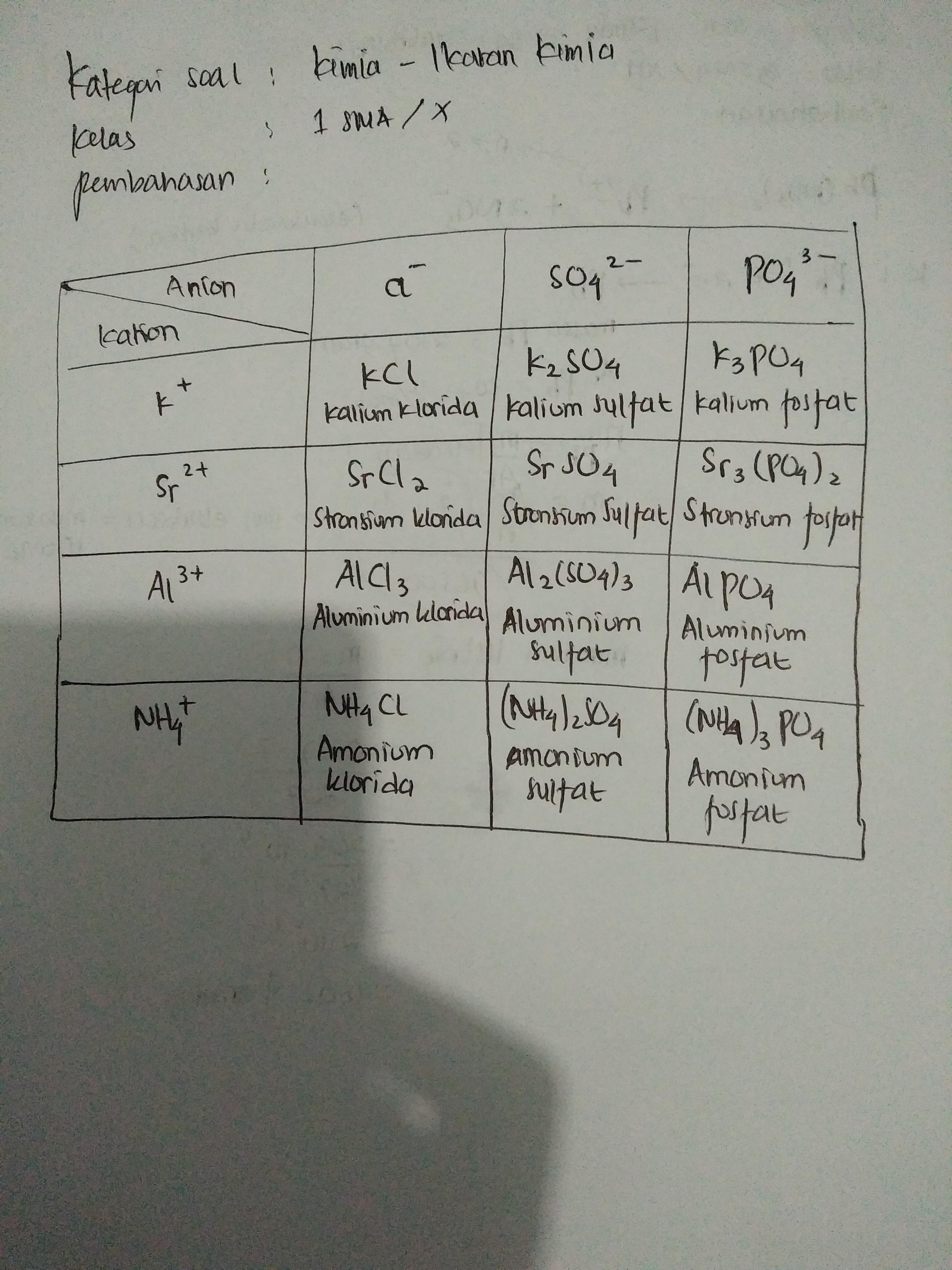 Rumus Kimia Dan Nama Senyawa Yang Terbentuk Dari Kation Dan Anion