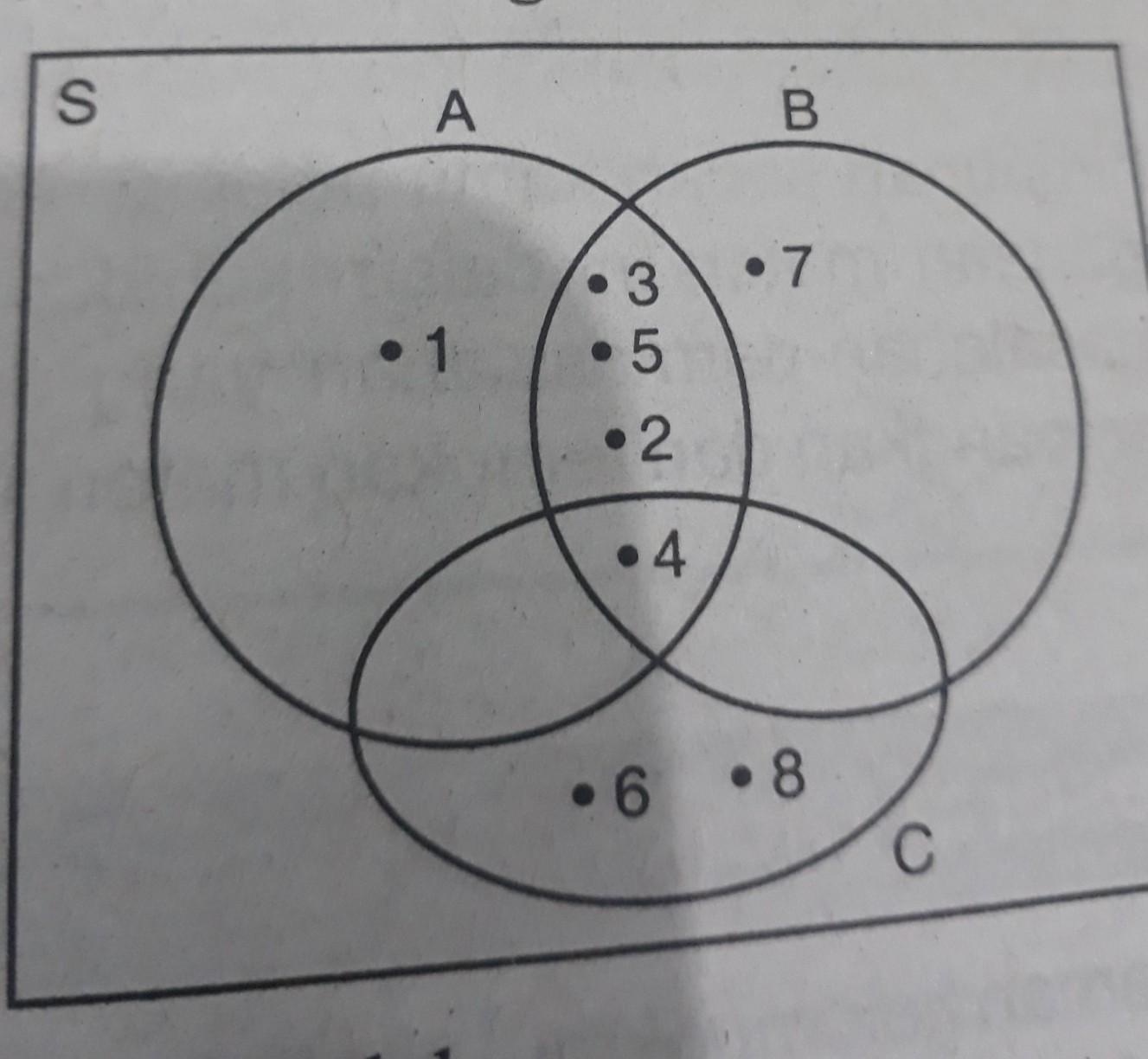 Perhatikan Diagram Venn Berikut Tentukanlah A A Irisan B Gabungan Cb A Irisan B Gabungan C C Brainly Co Id