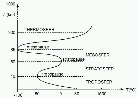 gambaran lapisan atmosfer berdasarkan temeraturnya,dan beri penjelasan  seperlunya... tolong dijawab - Brainly.co.id