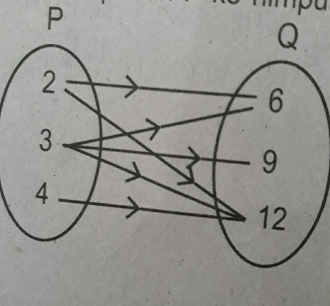 Perhatikan diagram panah berikutrelasi yang tepat dari himpunan p ke unduh jpg ccuart Images