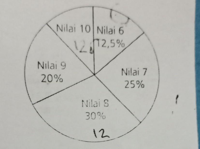 Diagram lingkaran berikut menunjukkan data nilai ulangan matematika diagram lingkaran berikut menunjukkan data nilai ulangan matematika siswa kelas 6 sd harapan bangsajika banyak siswa yang memperoleh nilai 8 ada 12 siswa ccuart Images