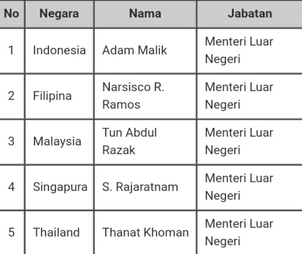 Sebutkan 5 Menteri Luar Negeri Pendiri Asean - Sebutkan Itu