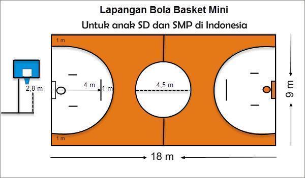 22+ Panjang lapangan bola basket mini berapa meter ideas in 2021