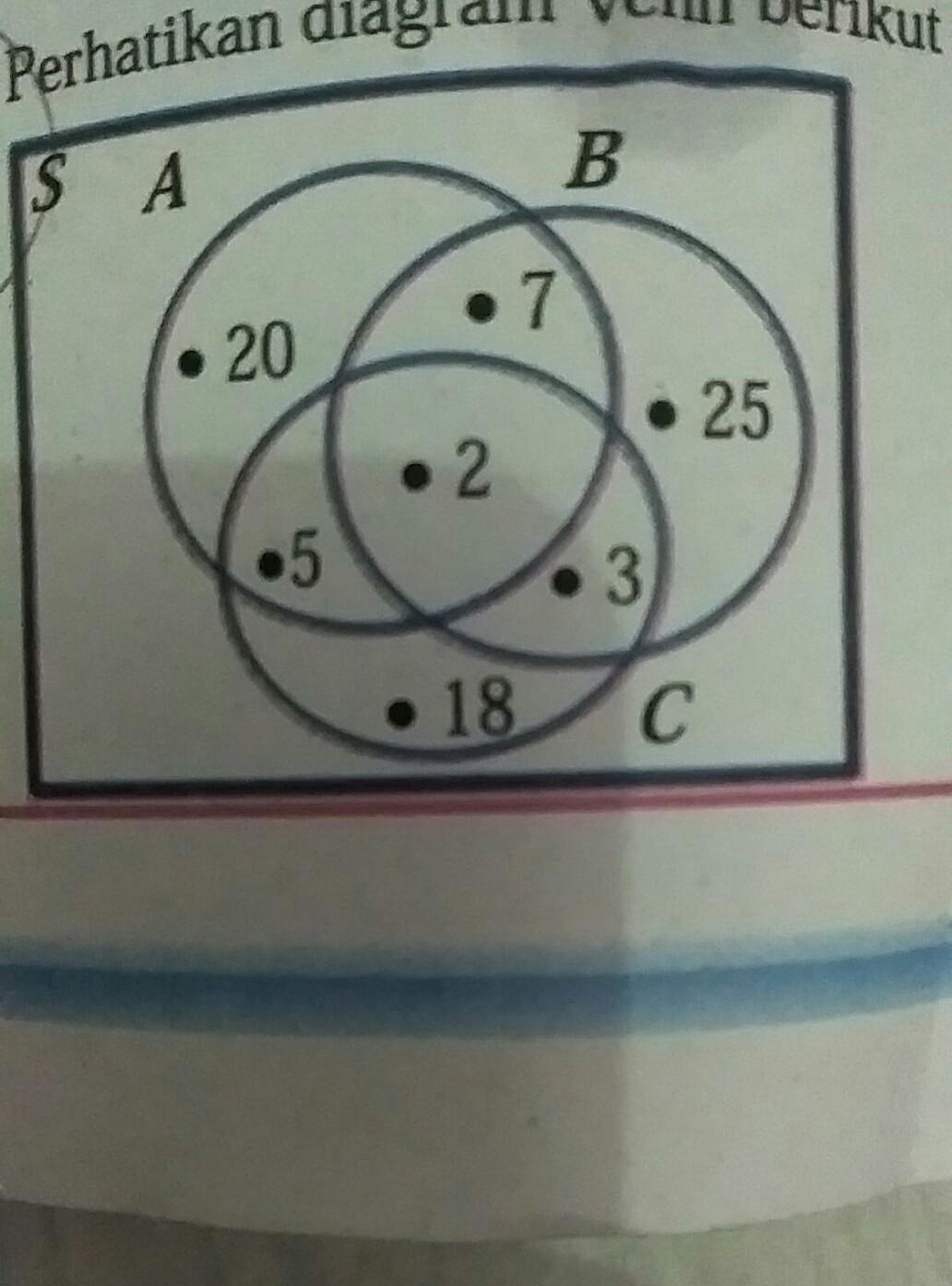 Perhatikan diagram venn berikut berdasarkan diagram venn tersebut unduh jpg ccuart Images