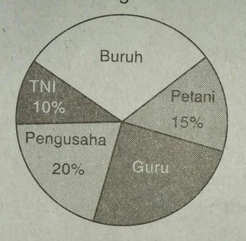 Diagram Lingkaran Di Bawah Ini Menunjukkan Data Penduduk Sebuah Desa