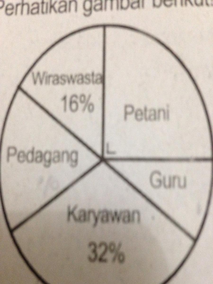 Diagram lingkaran petani 25karyawan 32gurupedagang diagram lingkaran petani 25karyawan 32gurupedagangwiraswasta16 penduduk yg bekerja sebagai petani dan guru ada 170orang selisih pedagang ccuart Choice Image