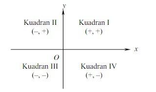 Bagaimana cara menentukan suatu titik berada pada kuadran koordinat unduh png ccuart Choice Image