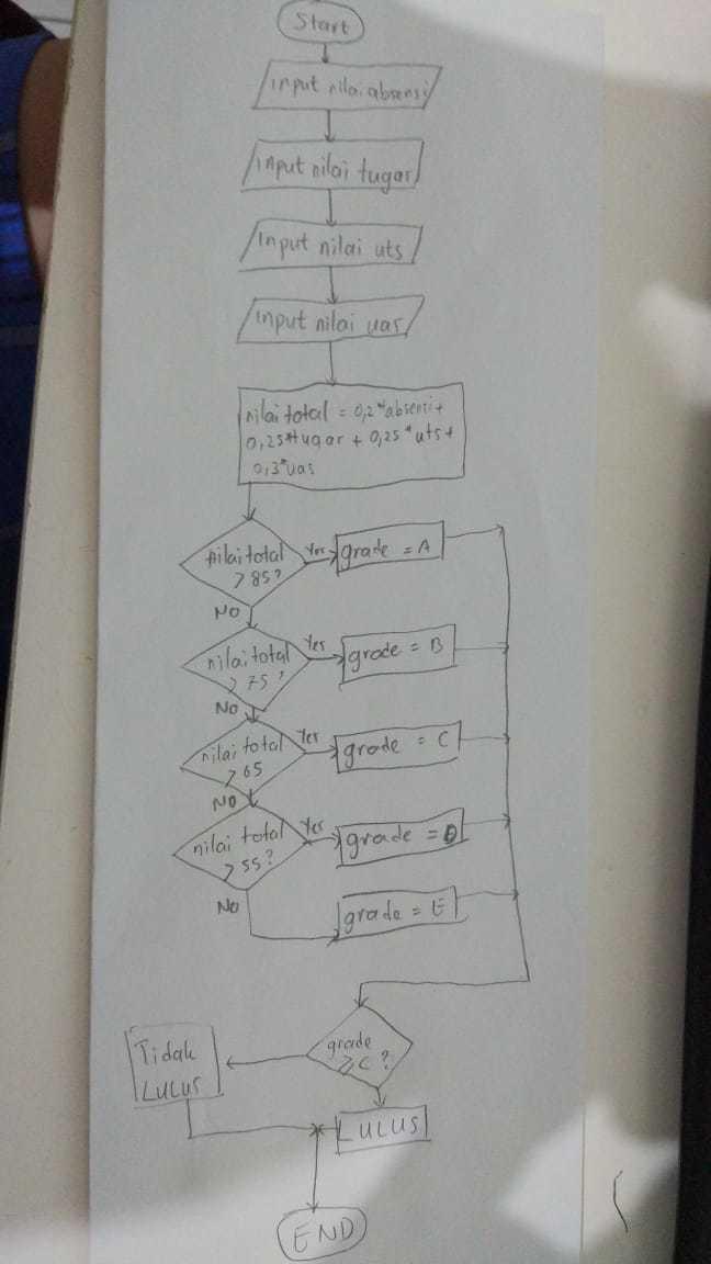 Buatlah Algoritma Dengan Penyelesaian Pseudocode Dan Flowchart Untuk