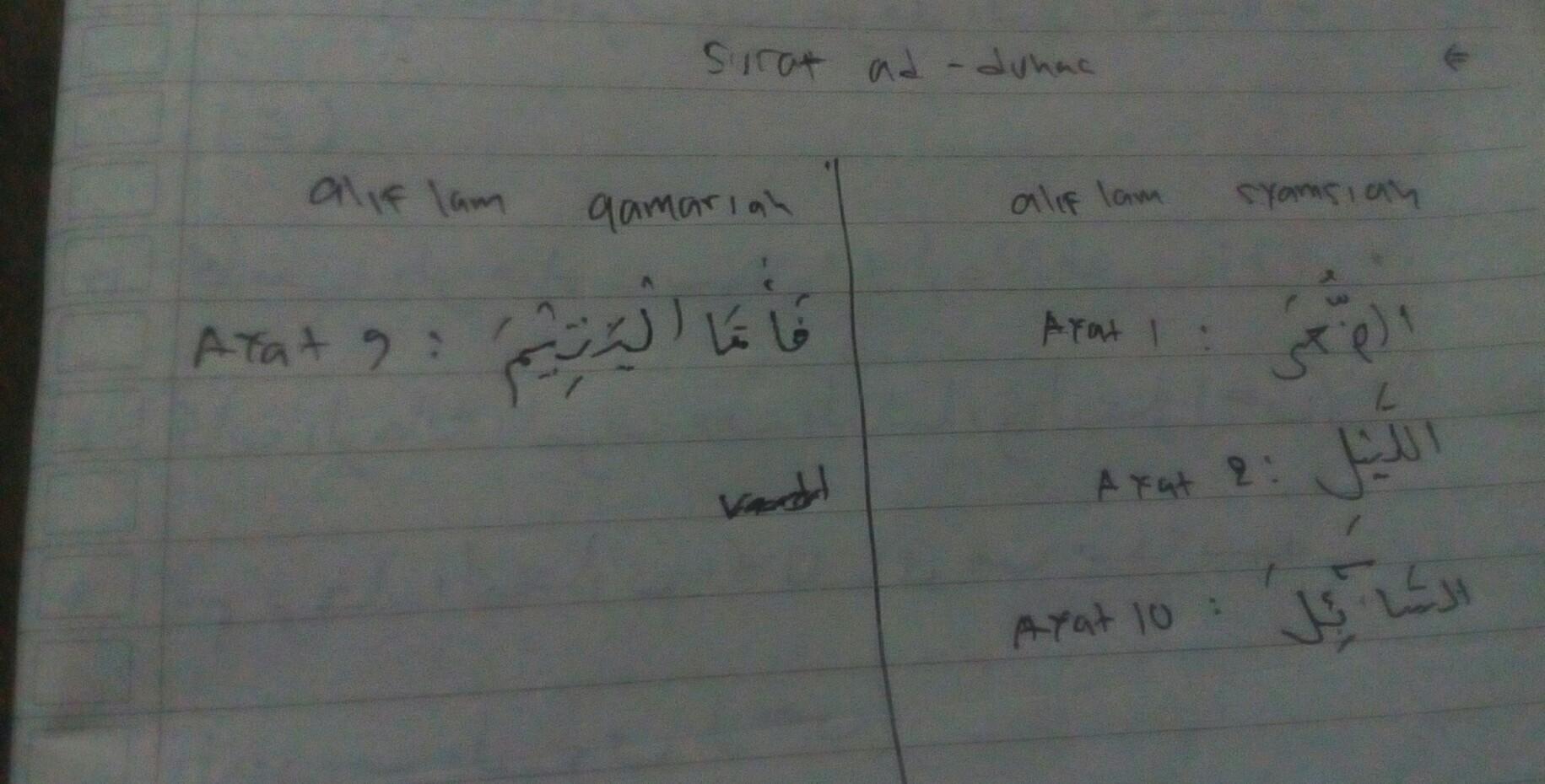 Cari Tajwid Al Syamsiah Dan Al Komariah Dalam Surat Ad Duha