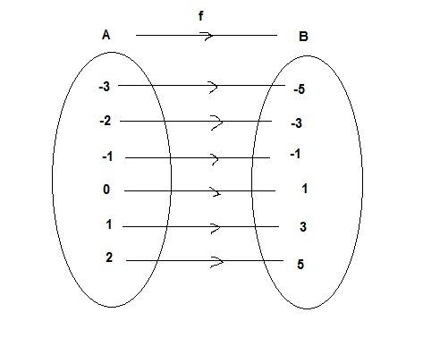 Diketahui fungsi fx2x1 dengan daerah asal x 3ltxlt2x unduh png ccuart Images