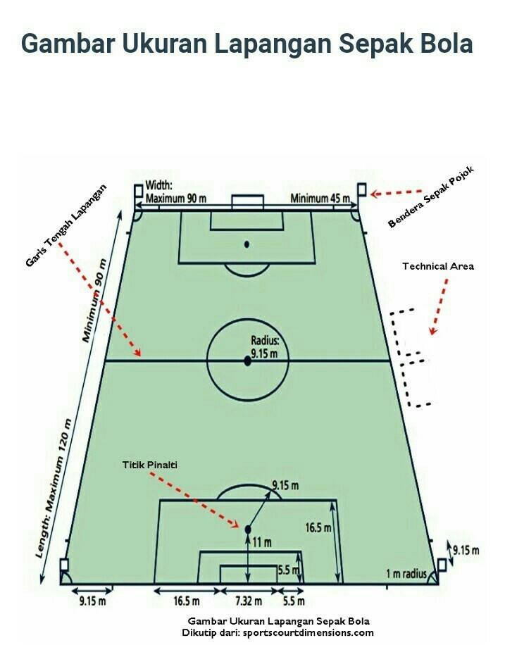 Gambarlah Sebuah Lapangan Bola Kaki Lengkap Dengan Keterangannya Brainly Co Id