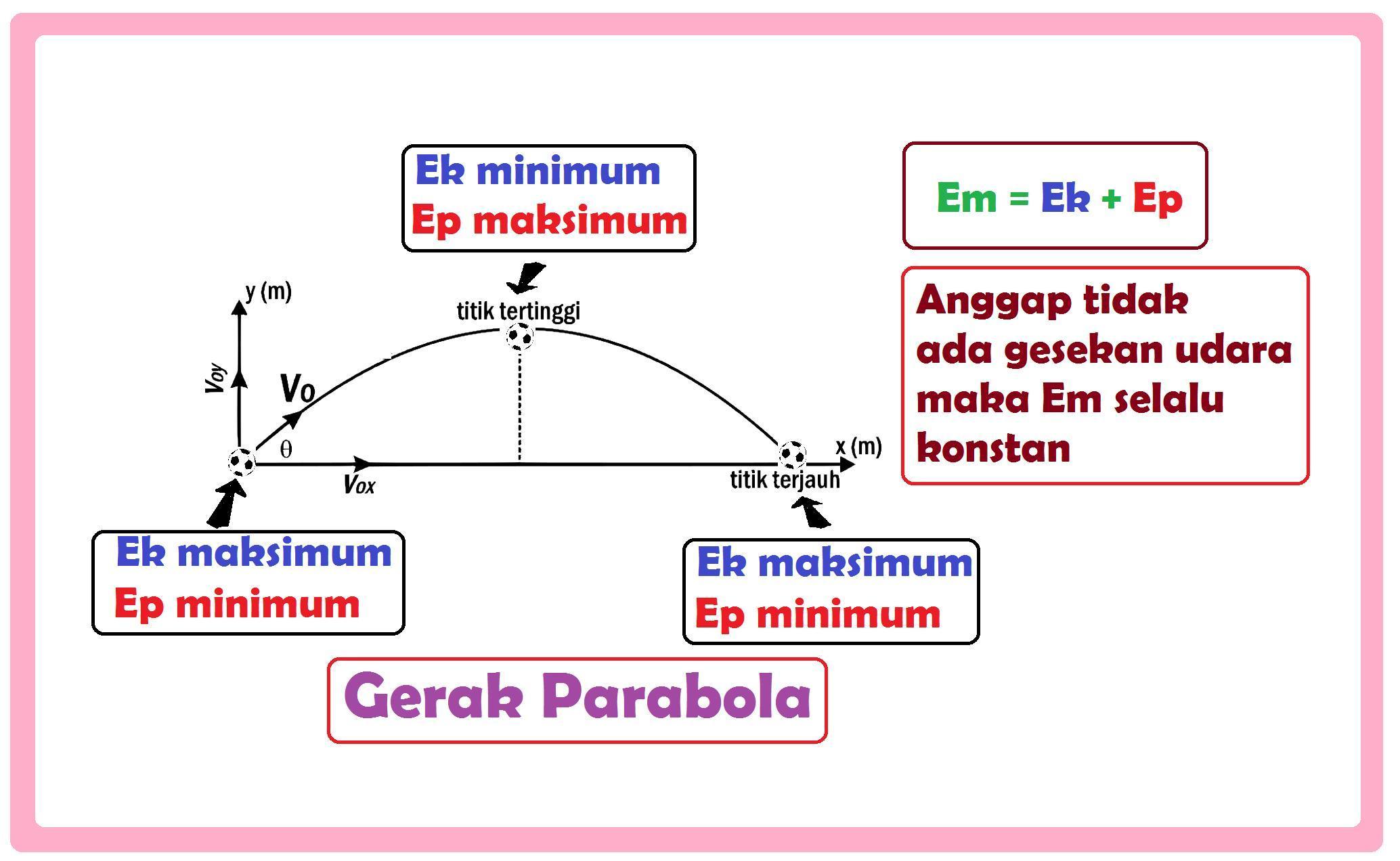 sebuah bola ditendang dengab lintasan parabola. pernyataan ...
