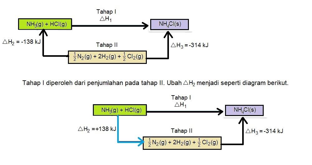 Perhatikan siklus hess berikut dari siklus hess di atas hitunglah unduh png ccuart Images