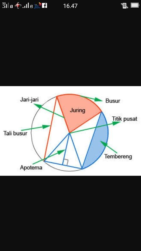 jelaskan apa yang dimaksud dengan bagian bagian lingkaran ...