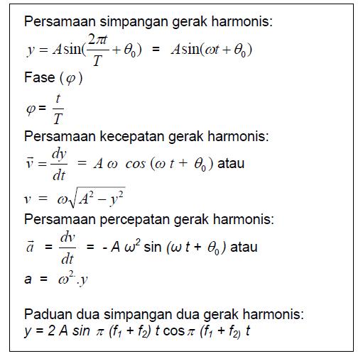 Garis Harmonik Sederhana Penjelasan Beserta Rumusnya Yang Lengkap Brainly Co Id