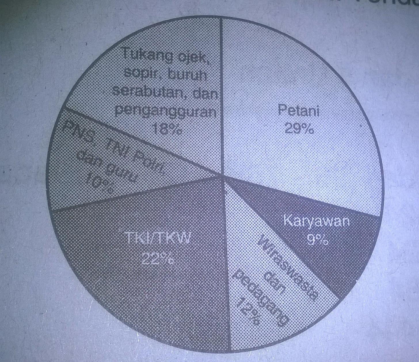 Perhatikan diagram lingkaran tentang mata pencaharian penduduk di unduh jpg ccuart Gallery