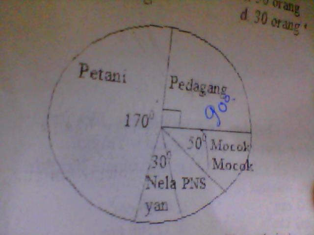 Diagram lingkaran di bawah ini menunjukkan data dari pekerjaan orang unduh jpg ccuart Images