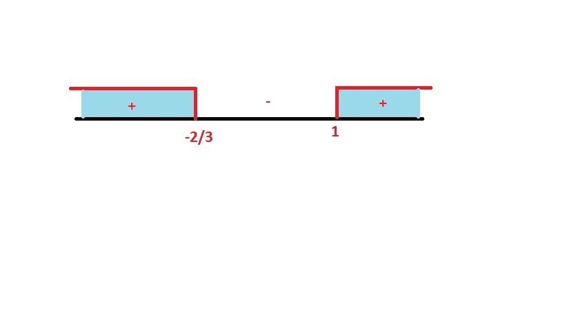 grafik fungsi f(x)= 4x³ - 2x² -8x +4 naik pada ...