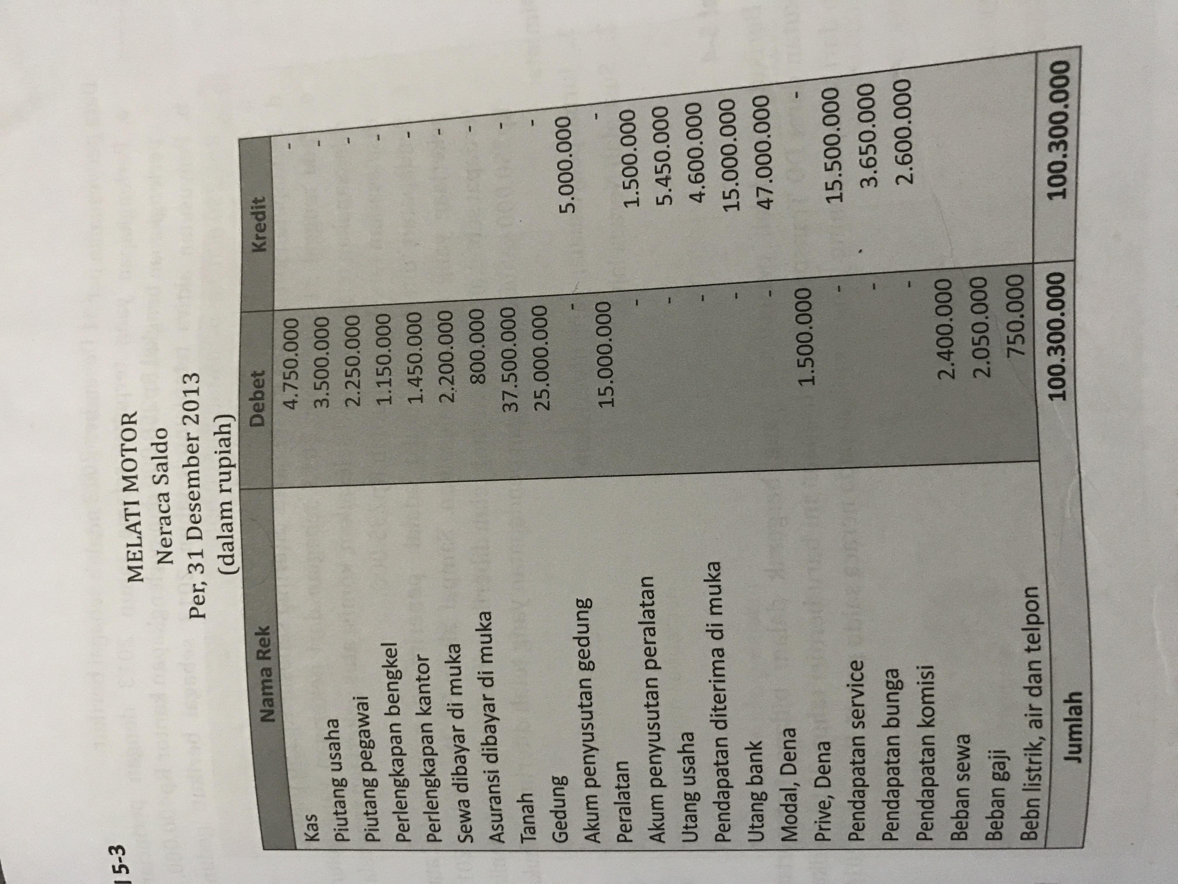 Data Penyesuaian Per 31 Desember 2012 Adalah Sebagai Berikut A Asuransi Dibayar Di Muka Adalah Brainly Co Id