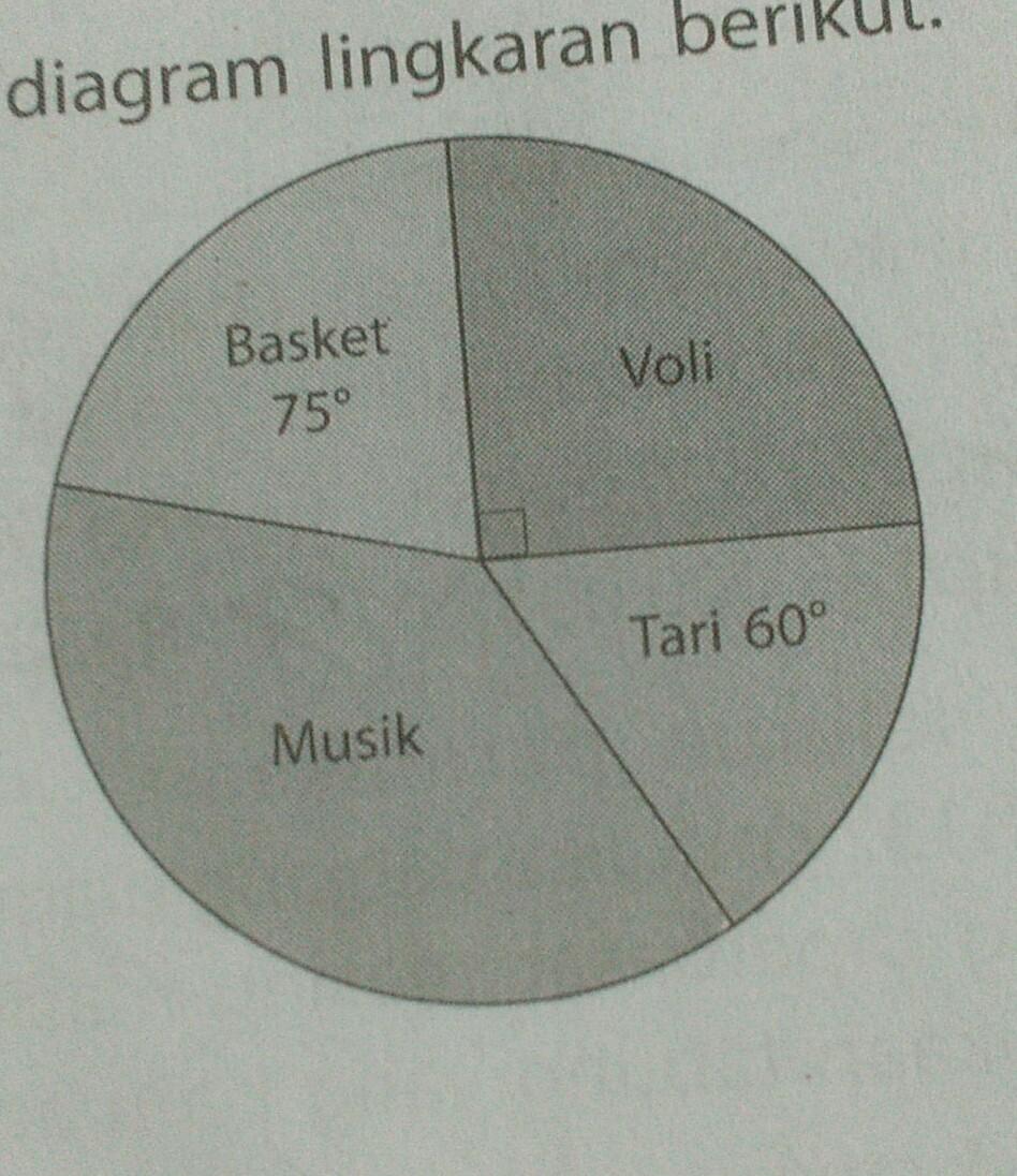 Diagram lingkaran tersebut menunjukan banyak peserta yang mengikuti diagram lingkaran tersebut menunjukan banyak peserta yang mengikuti ekstrakurikuler sesuai pilihan siswa jika siswa yg mengikuti ekstrakurikuler musik ada ccuart Images