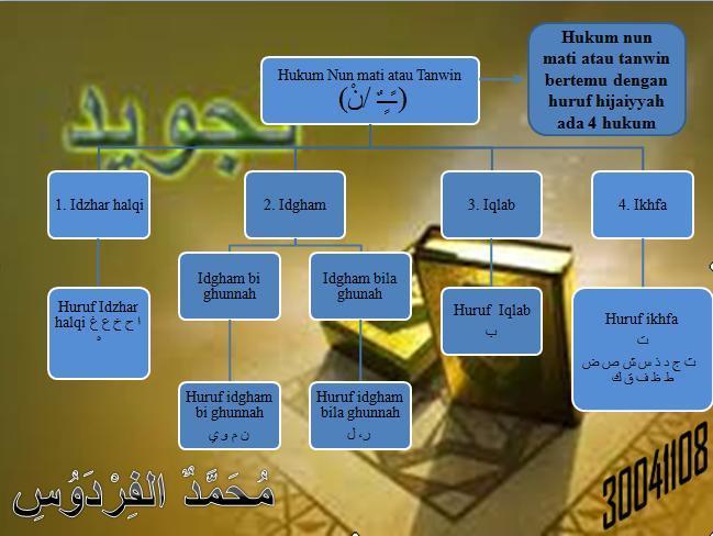 Tajwid Al Kahfi Ayat 10 Dan 20 Tolong Jawab Sekarang