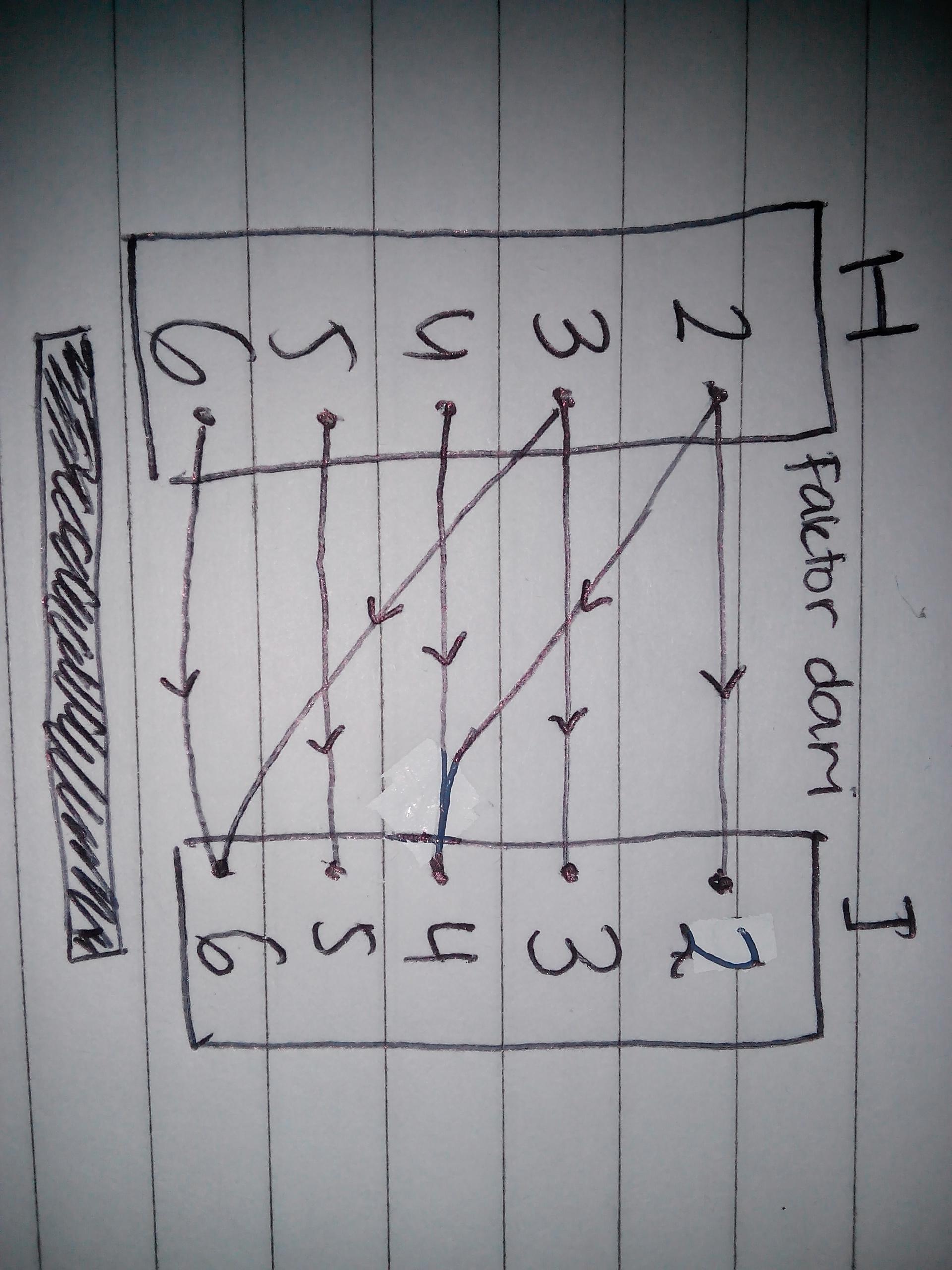 Diketahui h 2 3 4 5 6 relasi r dari himpunan h ke himpunan h berikut adalah relasi faktor dari ccuart Gallery