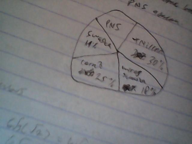 diagram lingkaran berikut menunjukkan hasil survei jenis ...