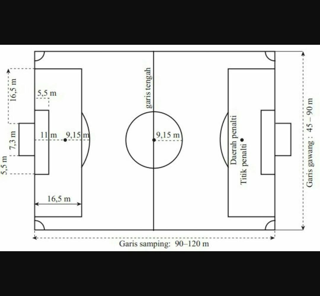 Menggambarkan Bentuk Dan Ukuran Lapangan Permainan Bola Brainly Co Id