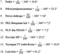 Cara Menghitung Diagram Lingkaran Jumlah Penduduk Indonesia