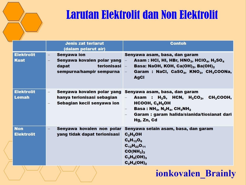 asam cuka termasuk non elektrolit atau elektrolit ...