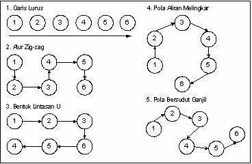 Gambarlah Pola Lantai Zigzag Yang Berjumlah 6 Orang Brainly Co Id