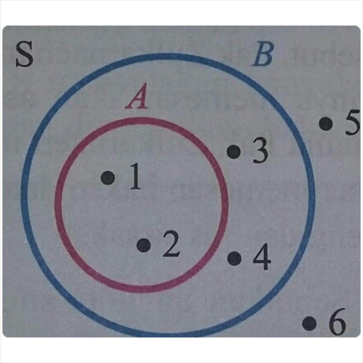 Berdasarkan diagram venn berikutnyatakan himpunan berikut dgn berdasarkan diagram venn berikutnyatakan himpunan berikut dgn mendaftar anggotanya a himpunan s b himpunan a chimpunan b ccuart Images