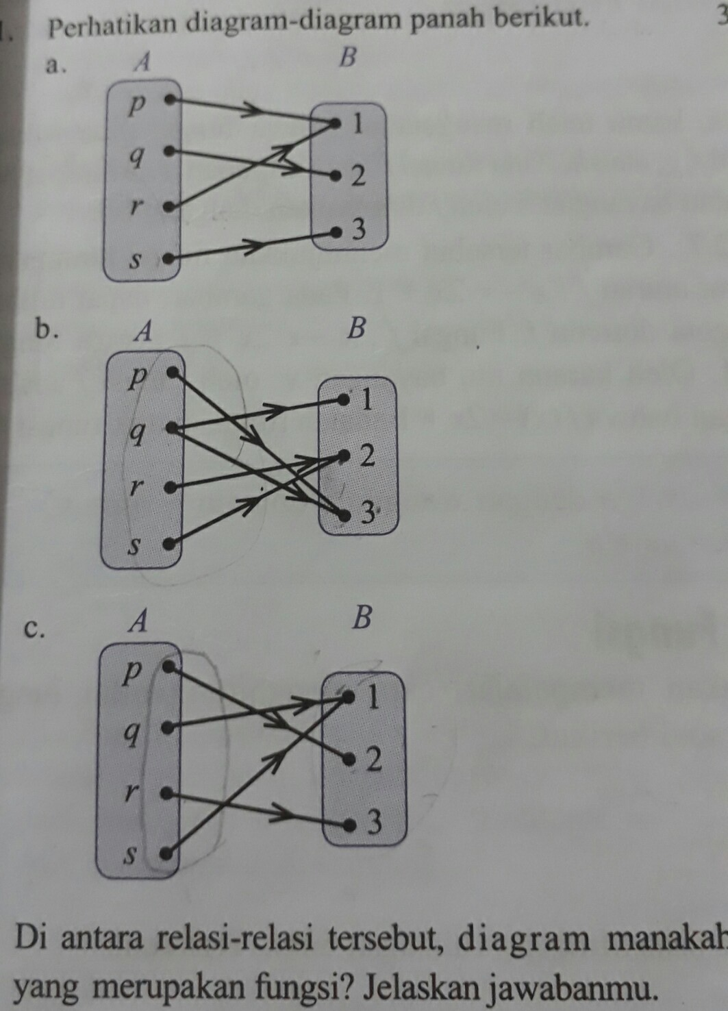Perhatikan diagram diagram panah berikut di antara relasi relasi unduh jpg ccuart Gallery