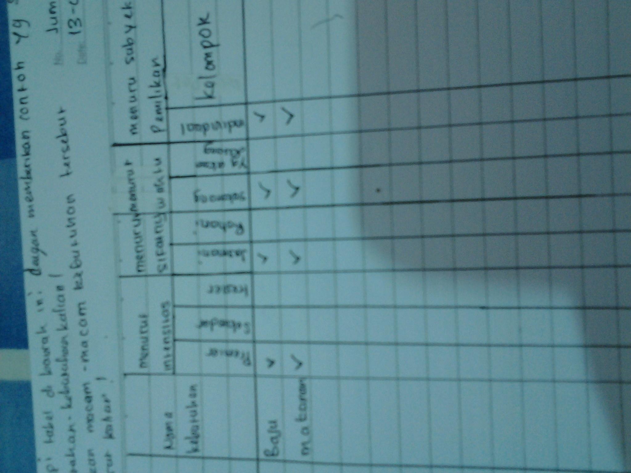 Aktivitas Individu Ips Kelas 7 Hal 138 Tabel Ke 2 - Revisi ...