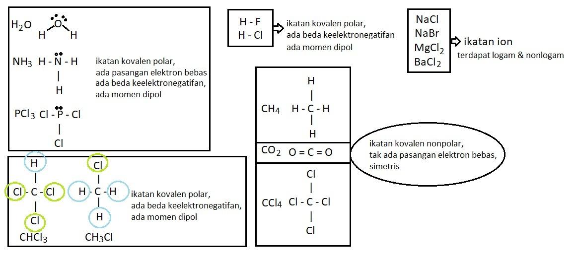 Diantara Pasangan Senyawa Berikut Yang Keduanya Merupakan Senyawa Kovalen Non Polar Adalah A Brainly Co Id