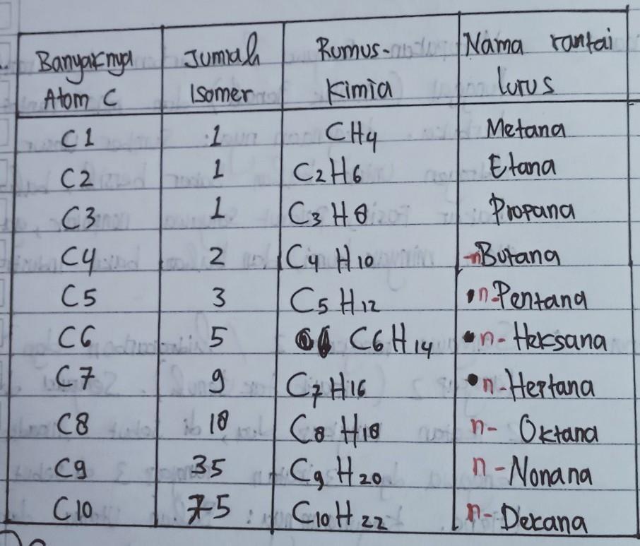 Tuliskan Rumus Kimia Senyawa Alkana Sampai N 10 Brainly Co Id