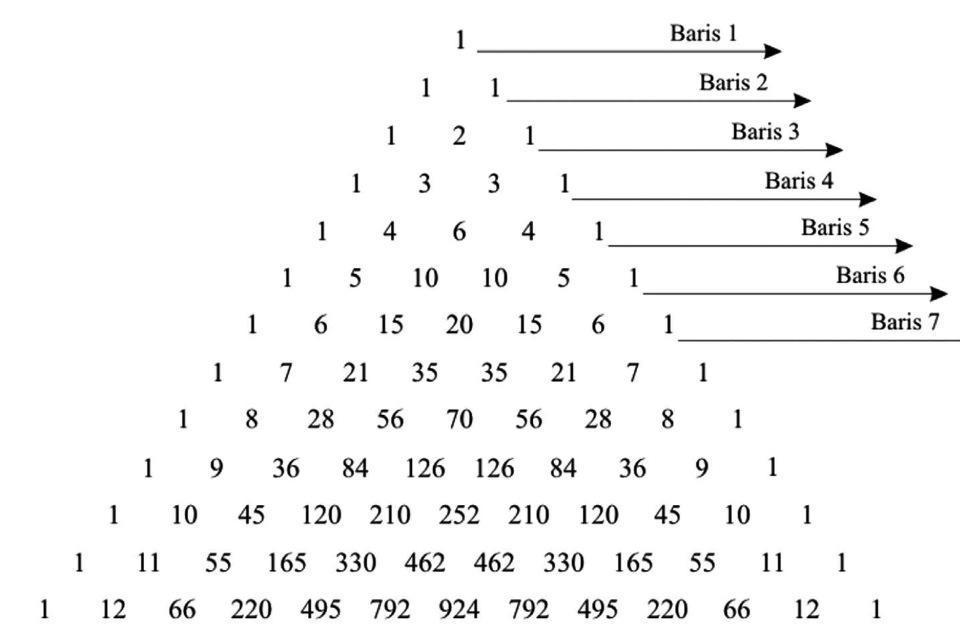 1. pada pola bilangan segitiga pascal, jumlah bilangan ...