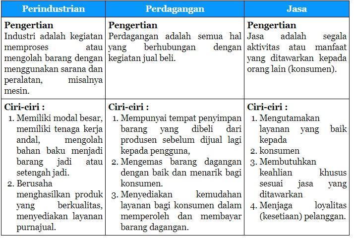 Kamu Telah Membaca Teks Jenis Usaha Masyarakat Indonesia Temukan Pengertian Dan Ciri Ciri Dari Brainly Co Id
