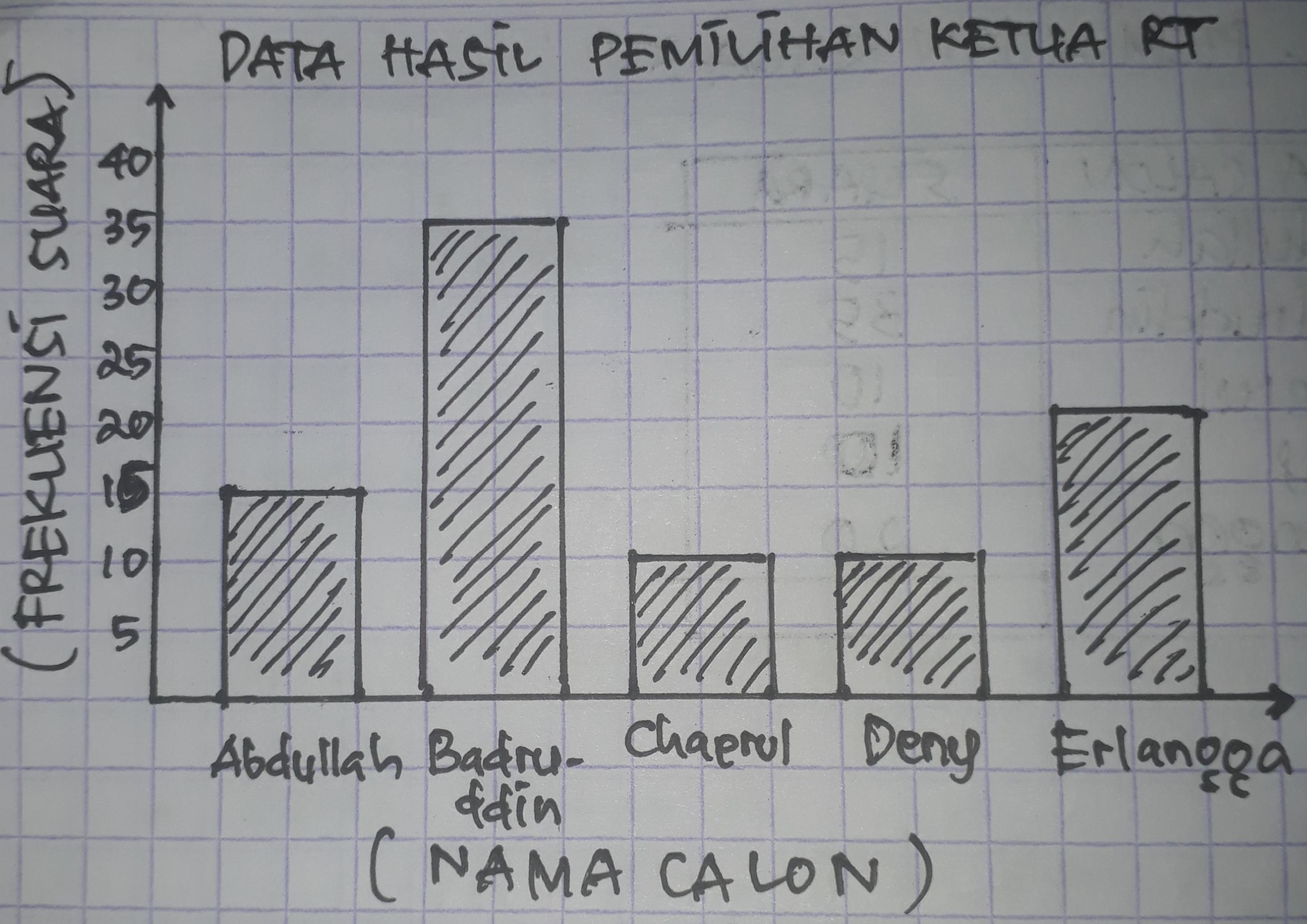 Contoh Soal Dan Jawaban Diagram Garis Diagram Batang ...