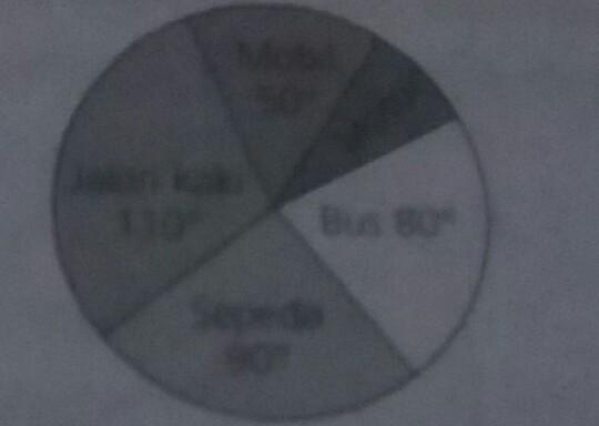 Perhatikan diagram lingkaran berikut mobil 50 derajat jalan kaki 110 unduh jpg ccuart Gallery