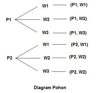 Dua pebulu tangkis pria yaitu p1 dan p2 akan di pilih berpasangan unduh png ccuart Images