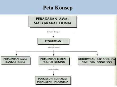 Peta Indonesia: Peta Konsep Pengertian Sejarah