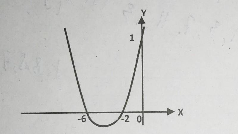 persamaan fungsi kuadrat y = f (x) dari grafik di samping ...