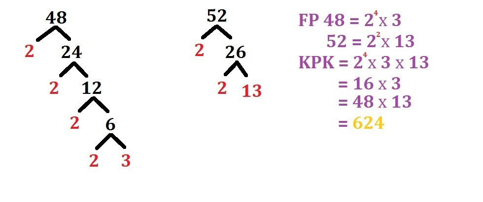 berapa kpk dan fpb dari 48 dan 52? - Brainly.co.id