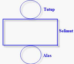 Bagaimana cara membuat tabung dari kertas karton    - Brainly.co.id 36fcd579ac