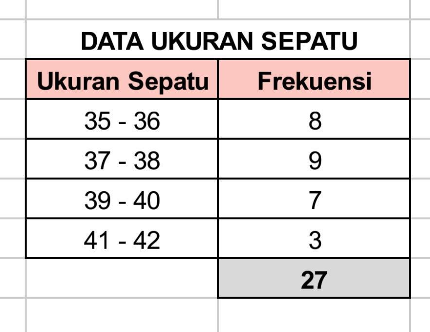 Perhatikan Data Ukuran Sepatu Dari 30 Siswa Berikut 40 41 37 36